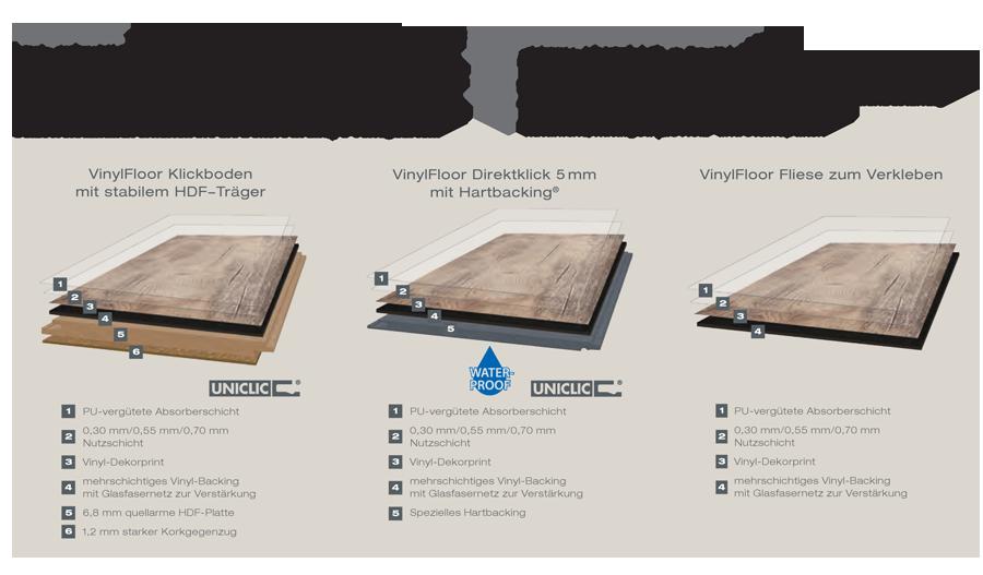 Corpet VinylFloor Basik Nutzschicht 0,30 mm