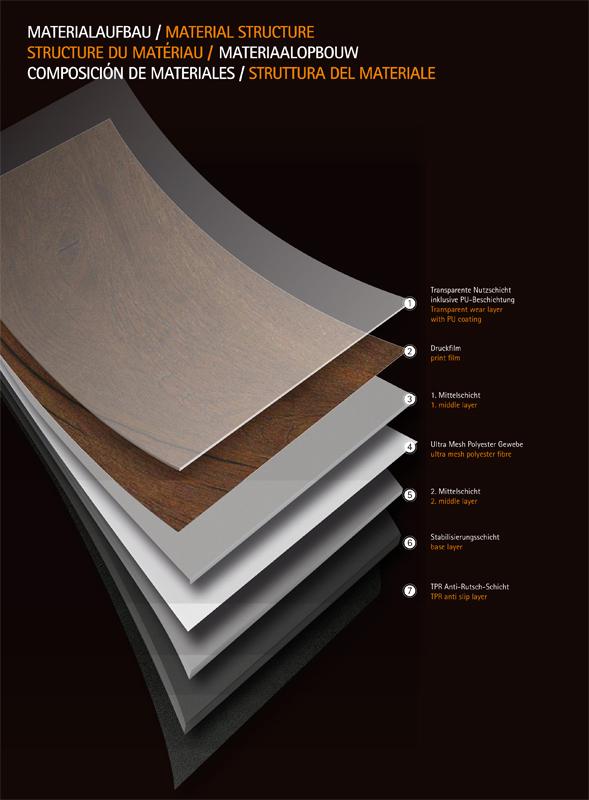 ProjektFloors LoseLay Materialaufbau